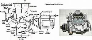 What Is Carter Carburetor