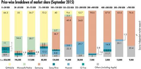 phone market analyzing the growing smartphone market of pakistan