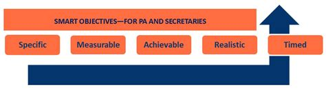 Personal Assistant Objectives Exles by Smart Objectives For Pa And To Get Promotion