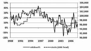 Oligopsony Markdown Follows The Cattle Cycle