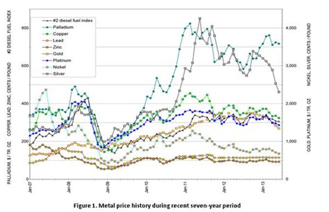 steel value steel prices metals guide steel partners