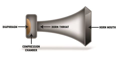 Change Car Horn Sound by How Do Klipsch Horn Loaded Speakers Work Klipsch