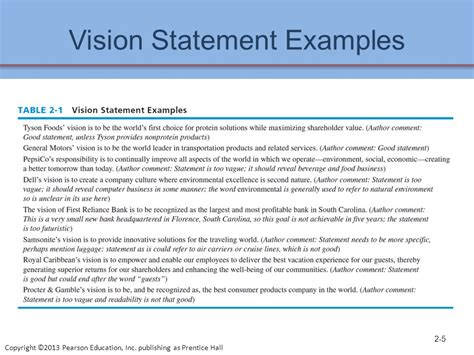 vision statement template the business vision and mission ppt