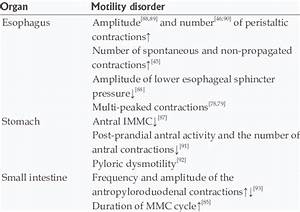 Motility Disorders Of Upper Gi Tract In Dm