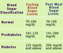 high   glucose level quora