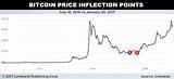Bitcoin price prediction for may 2021. BTC Price: What is the Bitcoin Price Prediction for 2017?