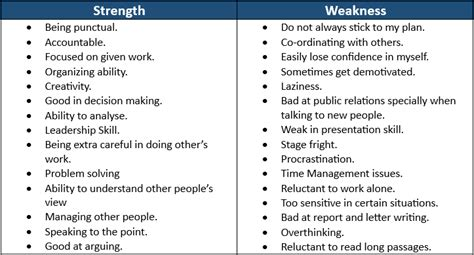 Weaknesses To Put In Resume by 100 Resume Strengths And Weaknesses Exles Resume