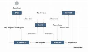 A Guide To Jira Workflow Best Practices  With Examples
