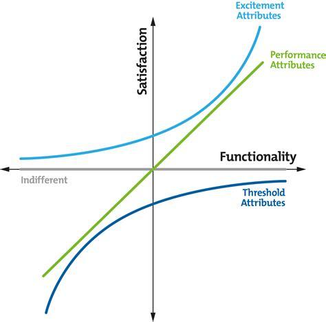kano model analysis creativity tools  mindtoolscom
