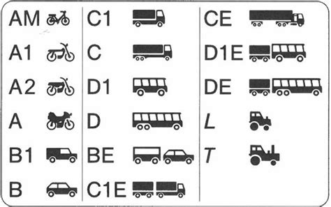 Overview Of Driving Licence Categories
