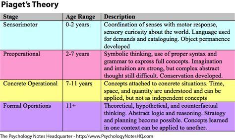 piagets theory eppp nursing classes educational