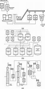 E Process Flow Diagram Of The Pilot Plant For Ethanol