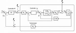 Block Diagram Of The Dc Motor Control System Amira Dr300