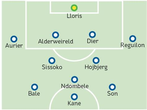 Tottenham team news: The expected 4-2-3-1 line-up vs Man ...