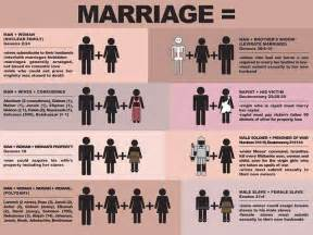 political irony marriage according to the bible
