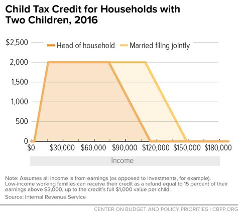 child tax credit for households with two children 2016 805 | 5 24 16tax f2