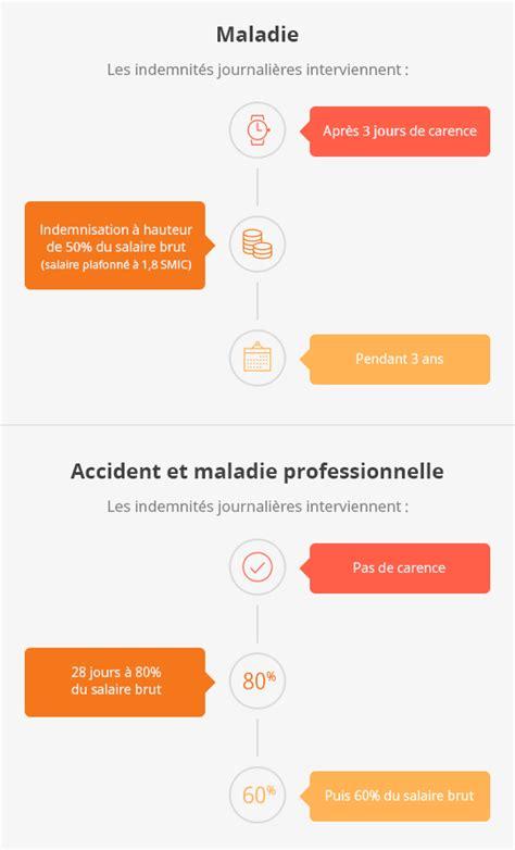 recette de cuisine camerounaise gratuit plafond indemnite journaliere securite sociale 28 images