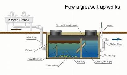Grease Trap Interceptor Restaurants Restaurant Equipment Cleaning