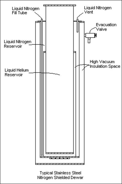 helium dewar options