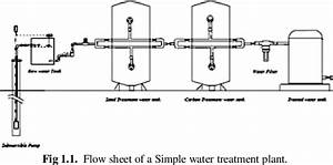 31 Water Treatment Plant Diagram