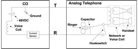 analog lines