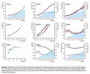 Energieverbrauch Berechnen Formel : die spiroergometrie in der sportmedizin ~ Themetempest.com Abrechnung