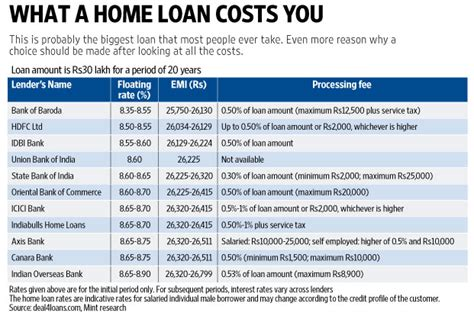 home loan costs  livemint