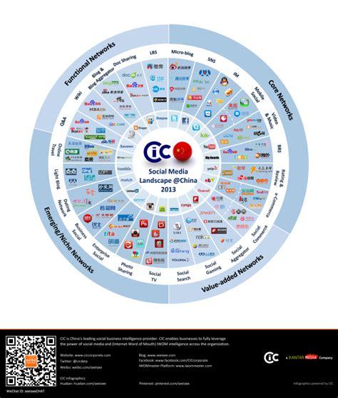 si e social cic china s social media landscape 2013 infographic