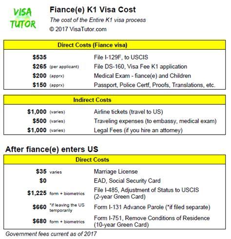 fiancee  visa cost visa tutor