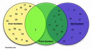 Venn Diagram Of Prime Numbers  U00ab Journal Of Planetmike