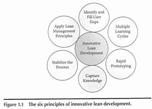 Innovative Lean Development by Timothy Schipper and Mark ...