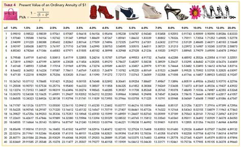 present value of annuity table learning intermediate accounting ii fashionably