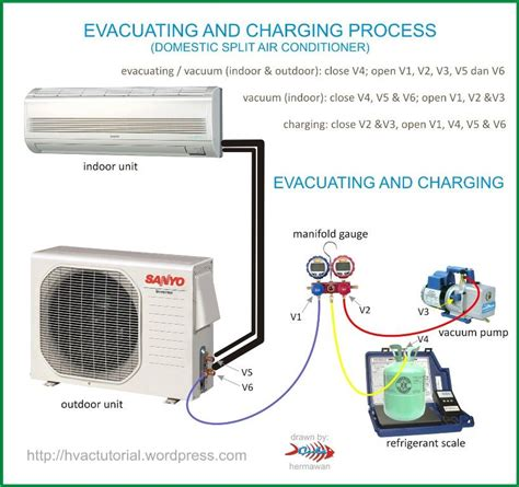 system evacuating charging process hvac tools  craft