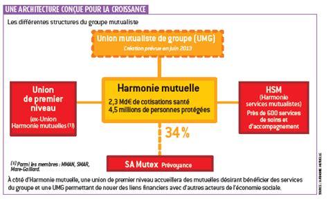 si鑒e harmonie mutuelle l 39 argus de l 39 assurance harmonie mutuelle dévoile ses ambitions les services de l 39 assurance