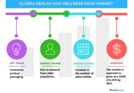 Three trends impacting the health and wellness market ...