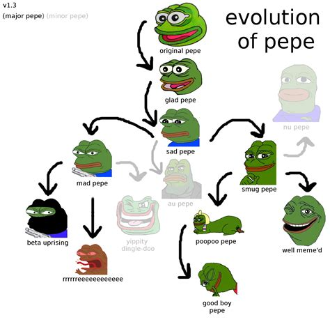 Pepe Know Your Memes - story of pepe pepe the frog know your meme