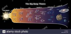 The Big Bang Theory Diagram