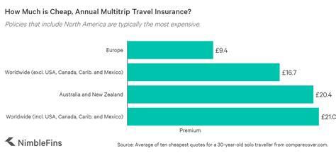The travel basic plan provides the essentials for your travels, while the travel select plan allows you to customize your coverage. How Much Does Travel Insurance Cost UK 2020?   NimbleFins