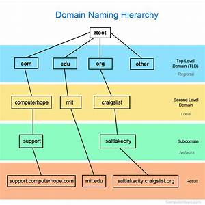 What Is Domain Namespace
