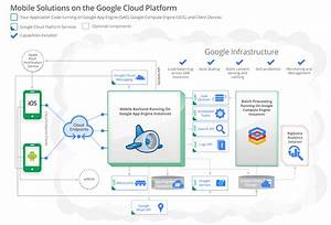 How To Get Started With Google Cloud Infrastructure   U2013 Web