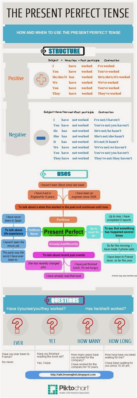 Talk2me English  The Present Perfect Tense Simplified