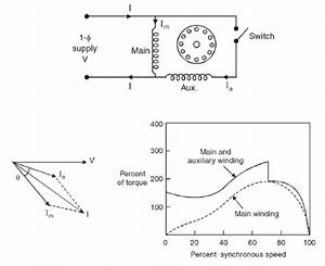 Construction  Principle Of Operation And Starting Methods