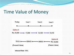 Formulas For Annuities Time Value Of Money
