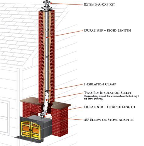 DuraLiner Chimney Liner Requirements & Tips