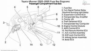 Toyota 4runner  2002-2009  Fuse Box Diagrams