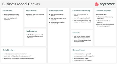 Fmcg Resume Models by 100 Business Model Canvas Customer Relationships Tools Catalyst New Ideas For A Better