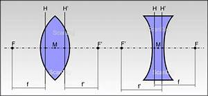 Abbildungsmaßstab Berechnen : brechung von licht an optischen linsen bildkonstruktion bei d nnen und dicken linsen ~ Themetempest.com Abrechnung