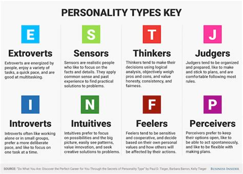 The Myers-briggs Type Indicator (mbti) Personality Test