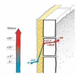 Hydraulischer Abgleich Berechnen : energieberatung plus ~ Themetempest.com Abrechnung
