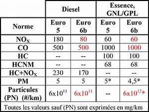 Diesel Particules Fines : cnam culture automobile et pollution ~ Maxctalentgroup.com Avis de Voitures